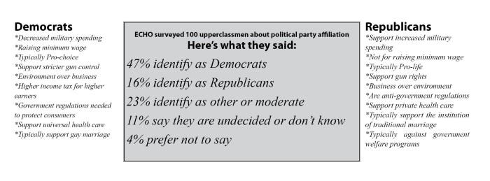 poll of student politics