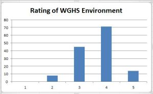 Graphic by Irene Ryan ECHO surveyed 138 students asking them to rate the Webster Groves School District educational system. The students were asked to consider things like how students were encouraged/discouraged, how school is structured, and student opportunities. The students' ratings were based on a scale of one to five, with a one being the worst and a five the best.